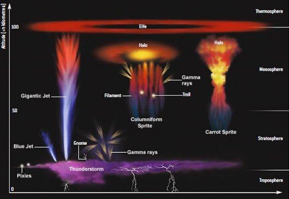 Různé typy nadoblačných blesků Autor: ESA