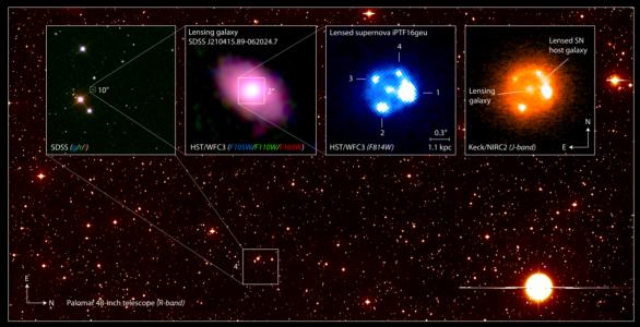 Tento kompozitní obraz ukazuje supernovu iPTF16geu typu Ia zobrazenou tzv. gravitační čočkou, zachycenou různými dalekohledy. Na pozadí je širokoúhlý pohled z Palomaru v Kalifornii. na noční oblohu, jak je vidět u observatoře Palomar, která se nachází na horu Palomar v Kalifornii. První výřez vlevo je ze Sloan Digital Sky Survey v optickém oboru. Následuje detail Hubbleovým kosmickým dalekohledem (20× zvětšený detail v infračerveném oboru), následuje 5× zvětšený detail z téhož dalekohledu v optickém oboru, kde vidíme čtyři gravitačně zobrazené obrazy supernovy. Poslední výřez zobrazuje detail v infračerveném oboru pomocí Keckova dalekohledu na Havaji. Na něm vidíme čtyři obrazy supernovy a oblouk galaxie, v které zazářila Autor: Joel Johansson, Stockholm University