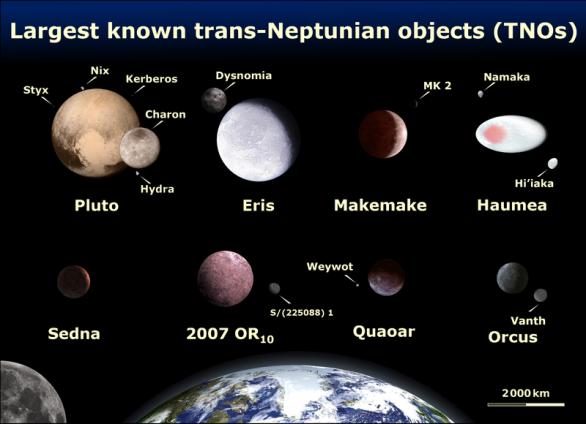 Osm velkých transneptunických objektů a jejich průvodci v porovnání se Zemí a Měsícem Autor: Wikimedia Commons