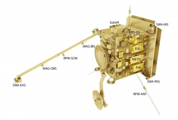 Přístroje na družici Solar Orbiter. Autor: ESA.