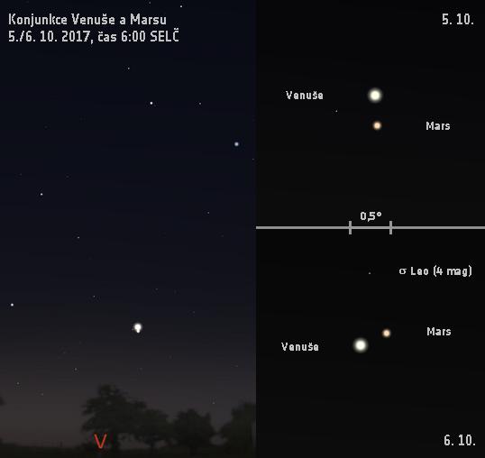 Konjunkce Venuše s Marsem 5./6. 10. 2017. Data: Stellarium
