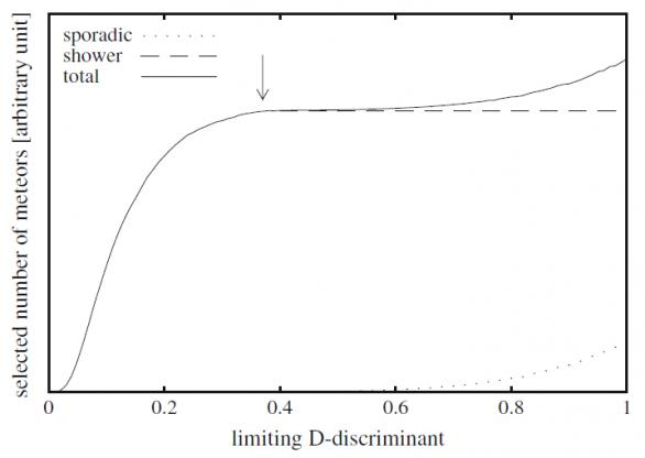 """Obr. 3: Princip metody """"break-point"""" s vyznačeným bodem zlomu. S dalším zvyšováním hodnoty kritéria podobnosti pak dochází k přiřazování sporadického pozadí k meteorickému roji. Autor: Neslušan, Svoreň, Porubčan"""