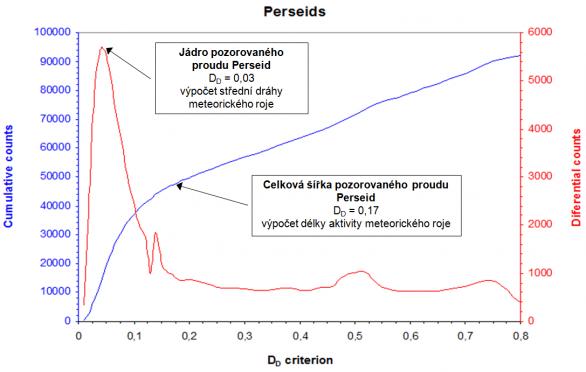 """Obr. 4: Praktické využití metody """"break-point"""" pro meteorický roj Perseid (007 PER). Vyznačeny jsou hodnoty kritéria DD pro """"jádro"""" roje a také pro jeho šířku (aktivitu). Autor: Jakub Koukal"""