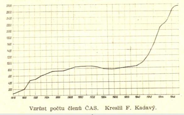 Graf od Františka Kadavého ukazující nárůst počtu členů Autor: ČAS
