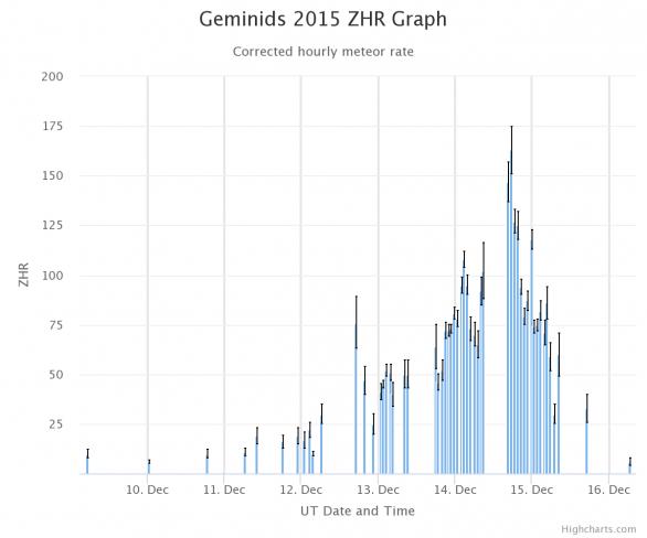 Průběh aktivity meteorického roje Geminid v roce 2015, vizuální pozorování Autor: IMO