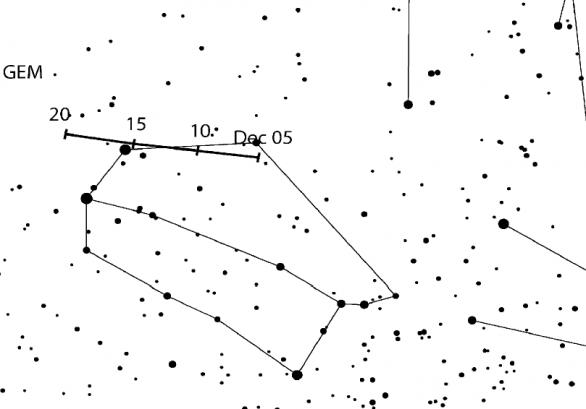 Pozice radiantu meteorického roje Geminid a jeho pohyb v průběhu aktivity Autor: IMO