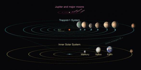 Infografika srovnává planetární systém TRAPPIST-1 s vnitřní části Sluneční soustavy a čtyřmi Galileovskými měsíci planety Jupiter. Autor: NASA/JPL-Caltech