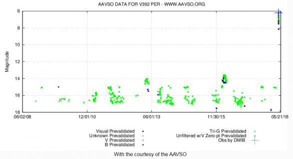 Vývoj jasu V0392 Per v minulých letech a současné zjasnění Autor: AAVSO