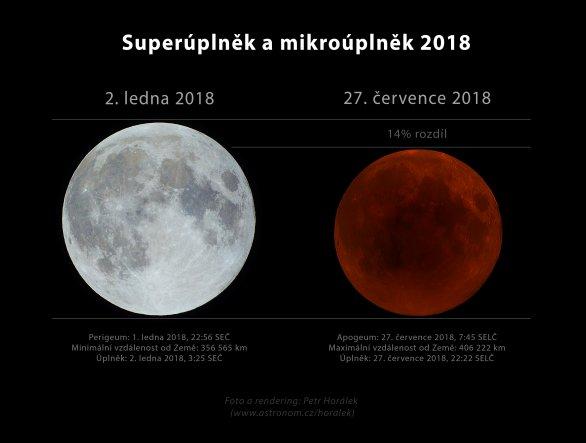 Superúplněk a mikroúplěk (během zatmění) 2018. Autor: Petr Horálek.