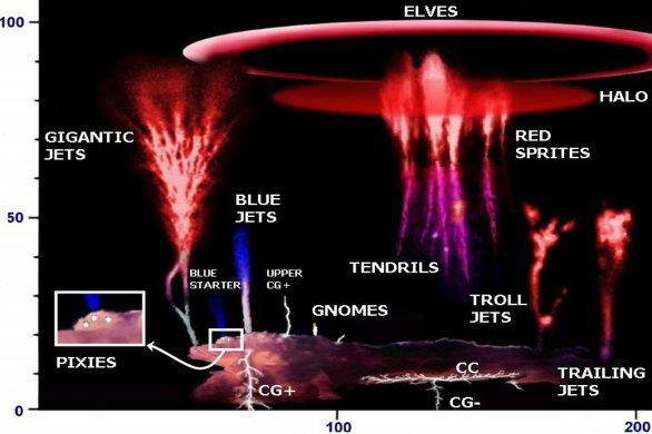 Snímek ukazuje jednotlivé druhy TLE, jejich vzhled, barvu a výšku v atmosféře.