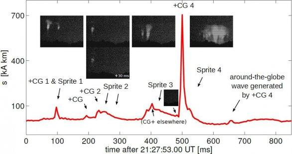 Red sprites a zdrojové blesky na VLF-ELF rádiových vlnách Autor: Janusz Mlynarczyk