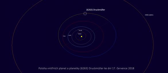 Poloha planetky (6263) Druckmüller vůči planetám ve Sluneční soustavě 17. července 2018. Autor: Minor Planet Center.