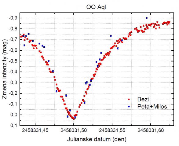 Astronomický tábor 2018: Pozorování proměnné hvězdy OO Aql Autor: P. Dvořák / Jihlavská astronomická společnost
