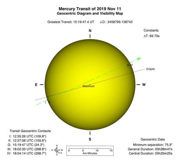 Diagram přechodu Merkuru před Sluncem 11. listopadu 2019. Autor: Xavier Jubier.