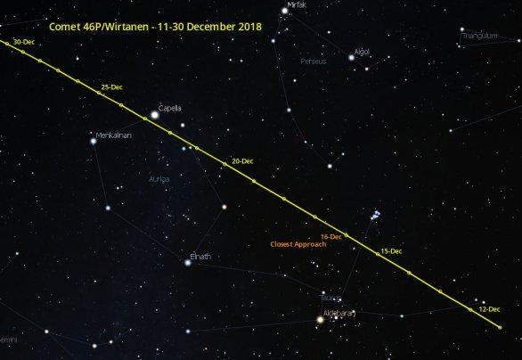Dráha komety 46P/Wirtanen na noční obloze v prosinci 2018, kdy bude nejjasnější Autor: Cometwatch.co.uk