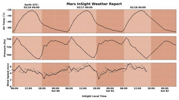 Záznamy počasí na Marsu sondou InSight