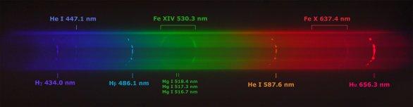 Spektrum lsuneční koróny s vyzančenými čarami ionizovaného železa FE XIV. Autor: Miloslav Druckmüller