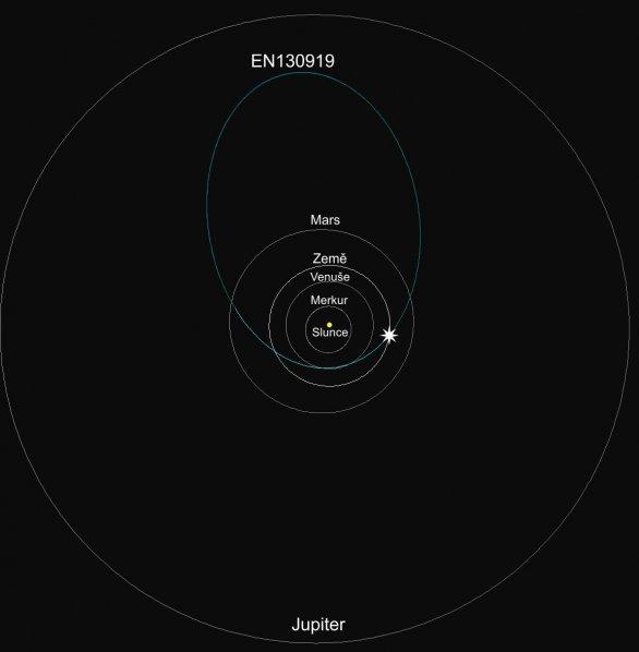 Obrázek 3: Schematické znázornění dráhy meteoroidu EN130919 ve Sluneční soustavě. Jedná se o průmět dráhy do roviny ekliptiky Autor: Astronomický ústav AV ČR