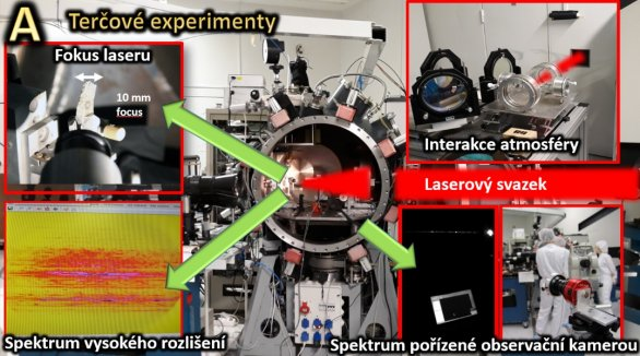 Obr. A: Ukazuje vakuovou komoru na laserové infrastruktuře PALS, kde byl vzorek meteoritu ozářen laserovým pulsem s fokusem 10 mm, délkou pulsu 350 ps, výkonem 600 J v tepelné oblasti spektra s vlnovou délkou 1064 nm (odpovídá výkonu několika tisíců jaderných bloků). Laser odpařil povrch meteoritu, přičemž uvolněný atomární plyn vykazoval teplotu odpovídající podmínkám panujícím v čelní oblasti meteoru. Spektra byla následně pořízena vysoce rozlišujícím spektrografem a observačním spektrografem, jaký používají astronomové. Interakce s atmosférou byla studována ve velkých skleněných nádobách. Autor: Martin Ferus