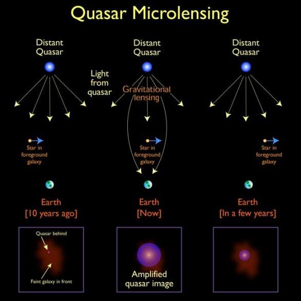 Popis mikročočkování kvasaru – čočkujícím objektem mže být galaxie, nebo i hvězda, v popředí, ale také primordiální černá díra nebo jiný kompaktní objekt v popředí. Schema ukazuje zjasnění kvasaru průchodem hvězdy v průběhu více než deseti roků. Autor: NASA/Jason Cowan (Astronomy Technology Center)
