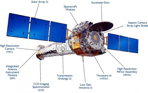 Schéma komponent detektoru Chandra. Rentgenový teleskop o průměru 1,2 m má ohniskovou vzdálenost 10 metrů. Tvoří jej čtyři sady paraboloidně-hyperboloidních zrcadel o velikosti 0,85 m. Autor: NASA/CXC/NGST