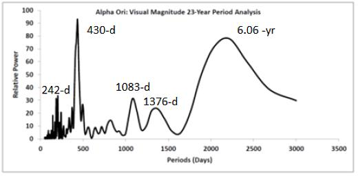 Fourierova analýza dat proměnnosti Betelgeuse v letech 1995-2018 Autor: Peranso