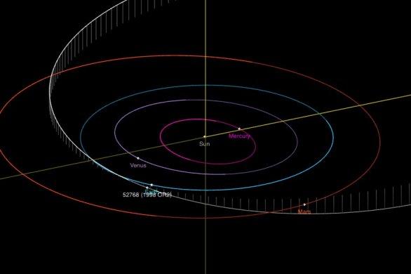 Dráha planetky (52768) 1998 OR2 při přiblížení v dubnu 2020