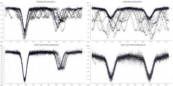 Čtyřhvězda CzeV343 zfázovaná podle systému A (vlevo) a podle systému B (vpravo). Horní panely ukazují naměřená data, ve světelné křivce se překrývají zákryty obou dvojhvězd. Dolní panely pak data s odečteným vlivem druhé dvojhvězdy. U systému A je velice dobře patrný posun fáze sekundárního minima v čase, způsobený stáčením apsidy této mírně excentrické dvojhvězdy. Autor: Pavel Cagaš