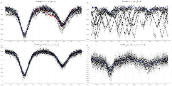 U čtyřhvězdy CzeV1640 je vliv systému B ve světelné křivce podstatně méně zřetelný, přesto je křivka jasně ovlivněna poklesy jasnosti (červeně je vlevo nahoře zdůrazněna řada z jedné noci, aby pokles jasnosti způsobený druhou složkou vynikl). Vpravo pak perioda systému B téměř zaniká díky mnohem hlubším minimům systému A (nahoře), po odečtení vlivu systému A se ale ukáže typická světelná křivka zákrytové dvojhvězdy (dole). Autor: Pavel Cagaš