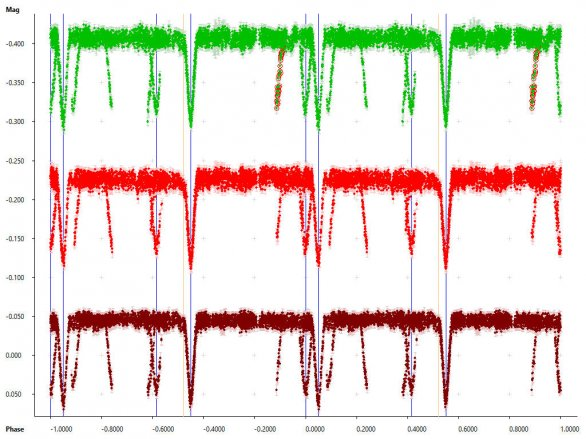 Světelné křivky čtyřhvězdy CzeV1731 ve třech barevných filtrech (nahoře V, uprostřed R a dole I), zfázované podle elementů systému A. Zákryty systému B jsou ve křivce jasně patrné jako poklesy jasnosti mimo primární a sekundární minima systému A. Autor: Zbyněk Henzl