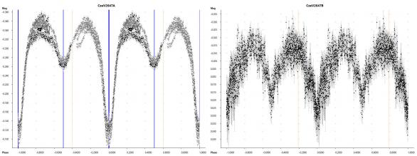U čtyřhvězdy CzeV2647 jsou náznaky, že světelná křivka skrývá ještě další změny docela dobře patrné (vlevo). Po odečtení vlivu systému A je ale světelná křivka systému B velice dobře viditelná (vpravo). Autor: Zbyněk Henzl