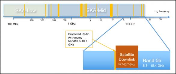 Rozsah frekvencí, které budou pokrývat observatoře SKA. Zvětšený výřez ukazuje pásmo 5b dalekohledu SKA-Mid a také pásmo vyhrazené pro radioastronomy a pásmo pro komunikaci s družicemi Autor: SKAO