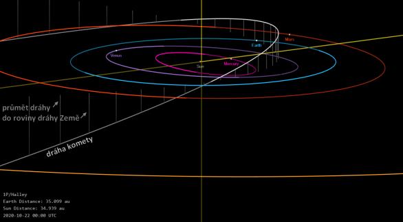 Dráha Halleyovy komety se každoročně v říjnu a v květnu přibližuje dráze Země. Díky tomu máme dva meteorické roje této komety - jarní roj éta Aquaridy a podzimní Orionidy. Autor: NASA/Horizons