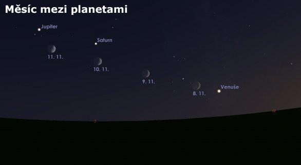 Pohyb Měsíce mezi planetami Autor: Astro.cz/Stellarium/Lukáš Veselý