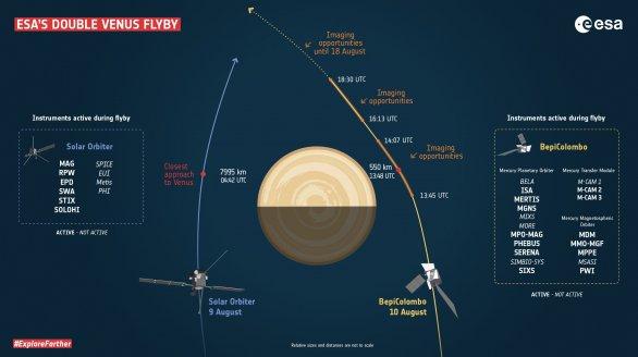 ESA Double Venus Flyby - průlet sondy Solar Orbiter 9. 8. a BepiColombo 10. 8. kolem Venuše v rámci gravitačních manévrů s cílem je urychlit na dráhu blíže Slunci Autor: ESA