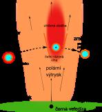 Schématická ilustrace zachycuje červeného obra – velmi velkou a hmotnou hvězdu s rozsáhlou atmosférou – v okamžiku jejího průchodu výtryskem hmoty proudící směrem od černé díry Sgr A*. V plynu se tvoří rázové vlny, hvězda ztrácí atmosféru, zvyšuje povrchovou teplotu a mění svou spektrální klasifikaci. Zdánlivě se nám pak jeví mladší (obrázek z článku Zajaček et al. 2020).