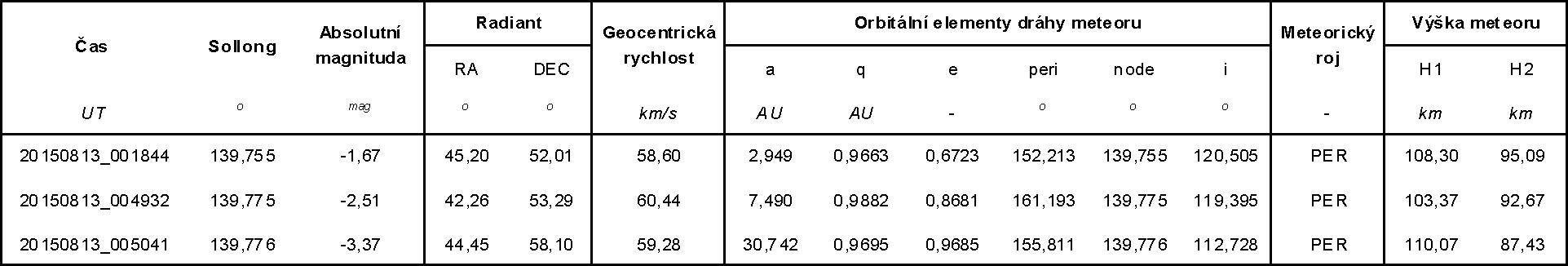 Orbitální elementy dvojstaničních drah Perseid. Autor: Jakub Koukal