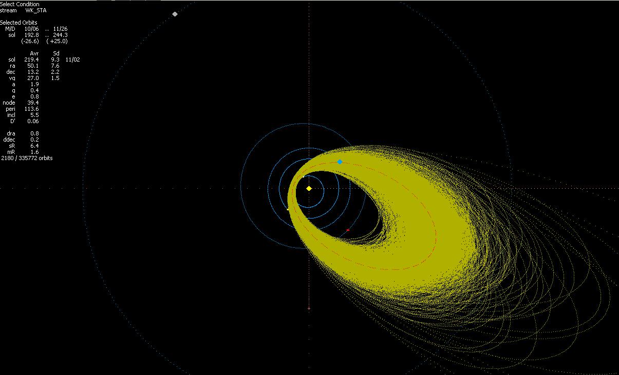 Projekce drah meteoroidů náležejících meteorickému roji jižních Taurid (STA) v databázi EDMOND. Autor: Jakub Koukal