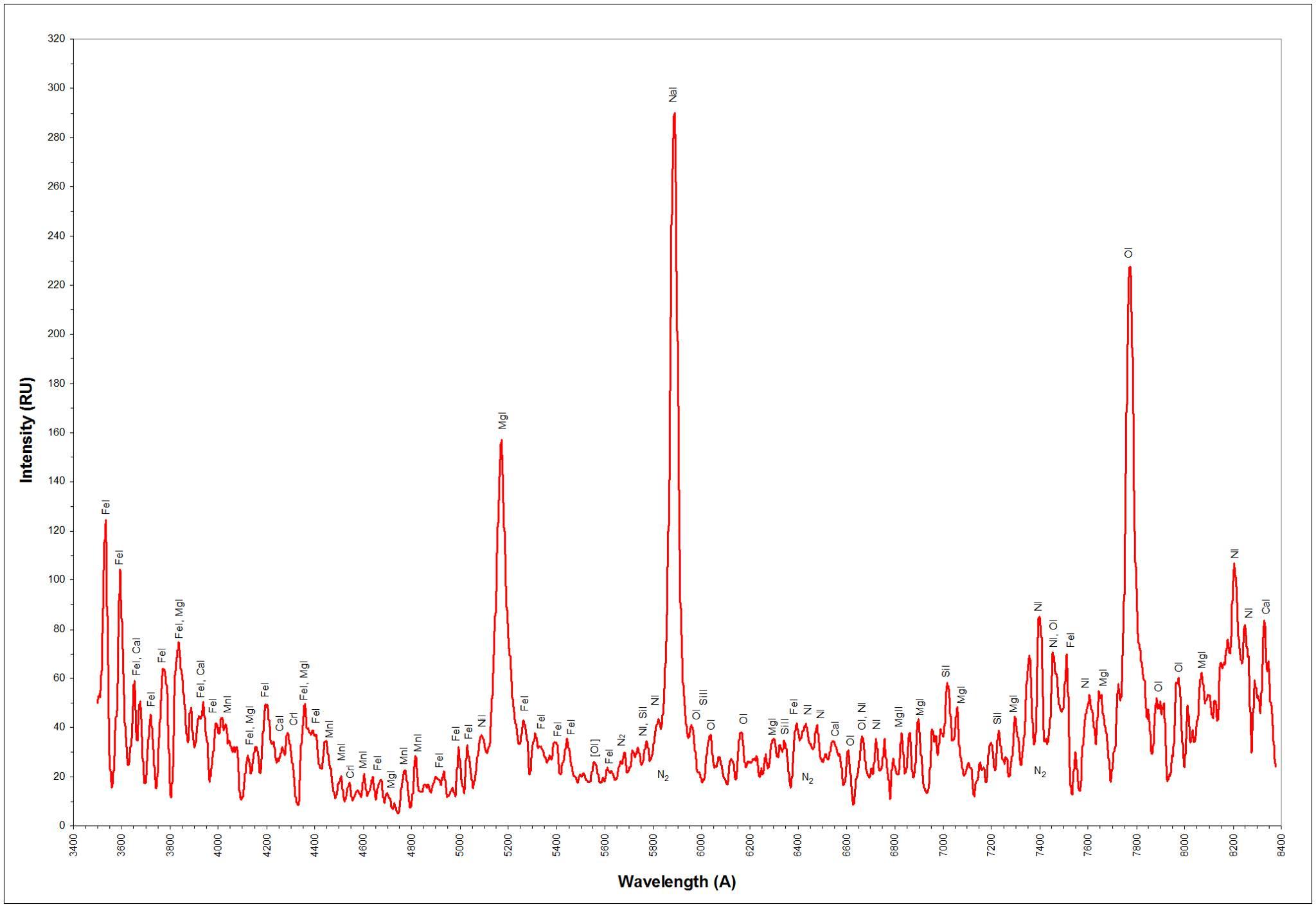 Analýza spektra meteoru z 28.10.2015.
