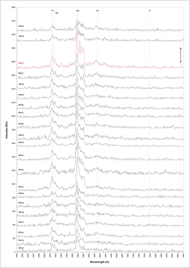Průběh vývoje spektra bolidu 20151230_222303 v rozsahu vlnových délek 3000-9000 Å během letu tělesa atmosférou Země v závislosti na jeho výšce. Autor: Jakub Koukal
