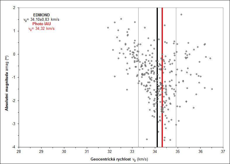 Graf závislosti geocentrické rychlosti vg na absolutní magnitudě pro jednotlivé vícestaniční dráhy meteorického roje Geminid včetně započítání vlivu decelerace. Autor: Jakub Koukal