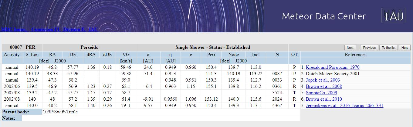 Obr. 1: Přehled středních drah z jednotlivých zdrojů pro meteorický roj Perseid (007 PER), včetně uvedení jednotlivých zdrojů v databázi IAU MDC. Autor: IAU MDC