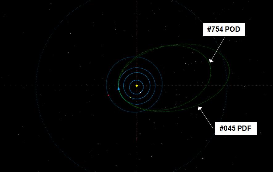 Obr. 8: Střední dráhy meteorických rojů phi Draconid (45 PDF) a psi Draconid (754 POD). Autor: Jakub Koukal
