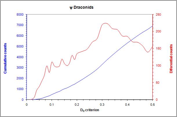 """Obr. 9: Graf diferenciálních a kumulativních počtů meteorů roje 754 POD pro zvyšující se hodnoty kritéria DD (metoda """"break-point""""). Graf ukazuje strmý nárůst kumulativních počtů meteorů roje a také jednotlivé peaky v diferenciálních počtech meteorů, které odpovídají blízkým meteorickým rojům, případně další oblastem s vyšší hustotou sporadického pozadí. Autor: Jakub Koukal"""