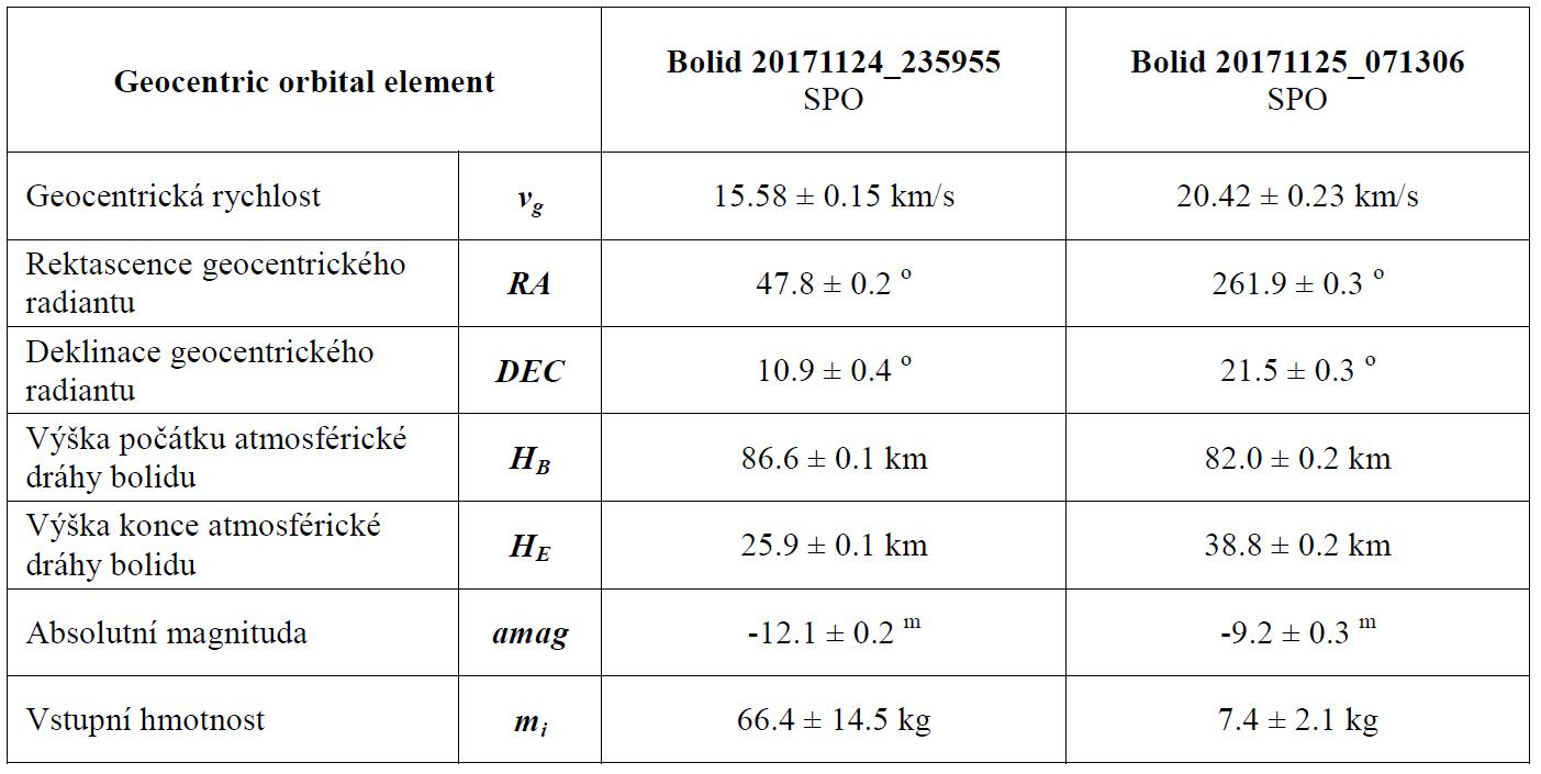 Tab. 2: Geocentrický radiant, geocentrická rychlost, počáteční a koncová výška bolidů. Výpočet byl proveden v programu UFO Orbit (SonotaCo 2009) se započítáním vlivu decelerace. Autor: Jakub Koukal