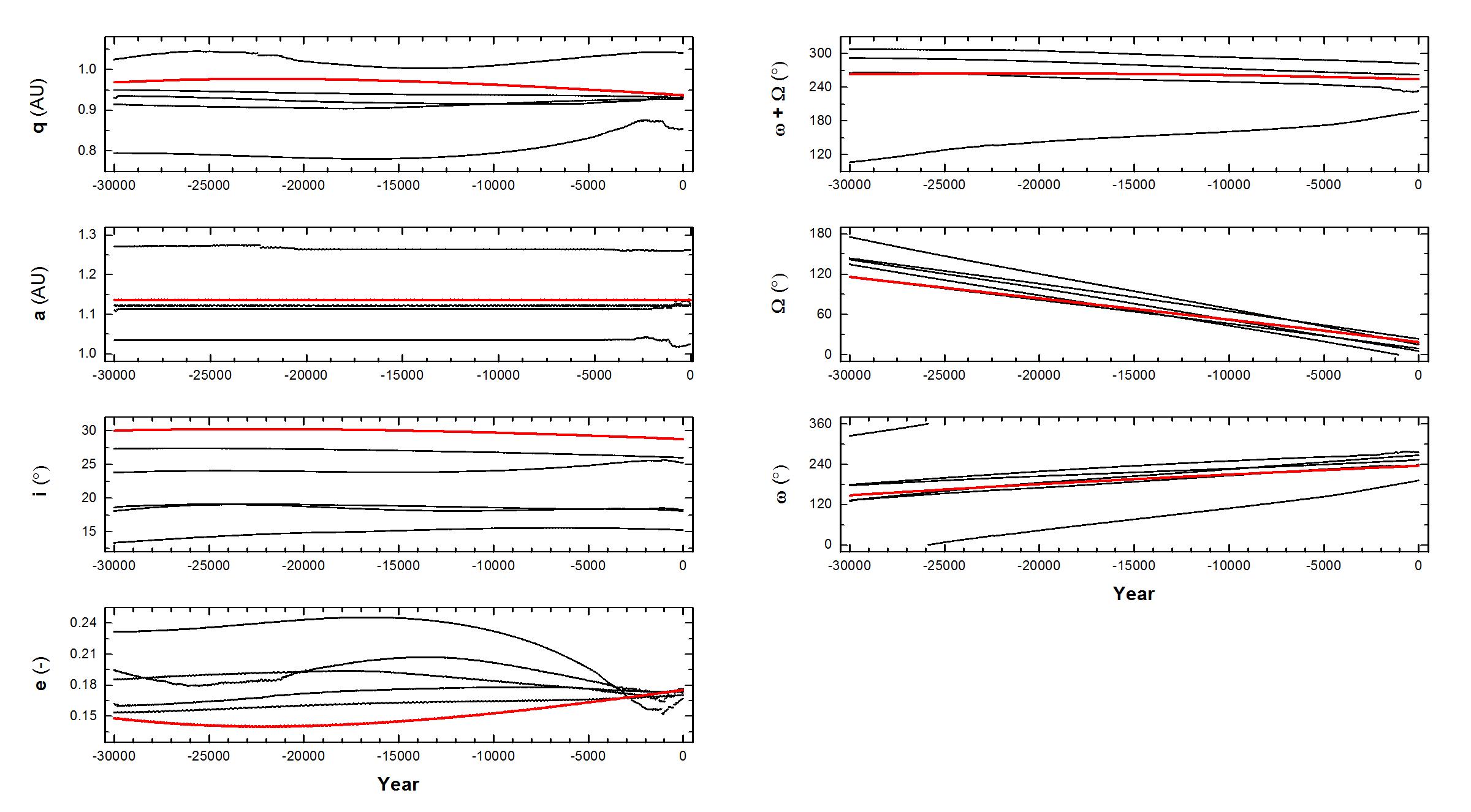 Obr.D8: Zpětná numerická integrace orbitálních elementů potenciálních mateřských těles bolidu 20180408_184733. Sloupec vlevo (zhora): vzdálenost perihelia (q), velká poloosa (a), sklon dráhy (i), excentricita (i). Sloupec vpravo (zhora): součet délky vzestupného uzlu a argumentu perihelia (ω + Ω), délka vzestupného uzlu (ω) a argument perihelia (Ω). Zpětná numerická integrace střední dráhy meteoroidu 20180408_184733 je označena červeně. Autor: Jakub Koukal
