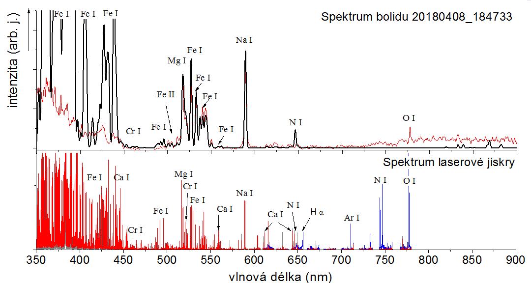 Obrázek 3: Spektrum bolidu fitované programem Meteor Master a doplněné spektrem ablační laserové jiskry na povrchu vzorku meteoritu. V tomto případě se ale jedná o klasický kamenný chondrit, který jak dobře ukazuje obrázek, se vyznačuje slabšími liniemi železa, než pozorovaný maďarský bolid, zařazený programem mezi pallasity. Autoři obrázku: Martin Ferus a Petr Kubelík