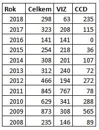 Tabulka počtu měření/odhadů jasností komet v letech 2008-2018 Autor: SMPH